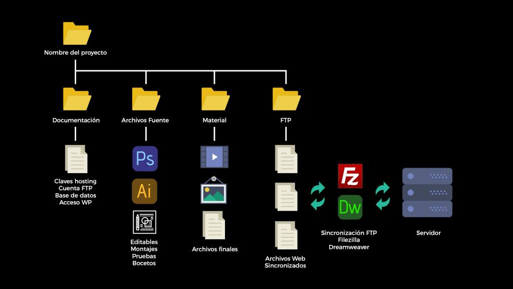 Cómo hacer una buena página web - PASO 2 DE 3 - El desarrollo - organizacion